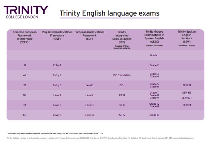 english_level